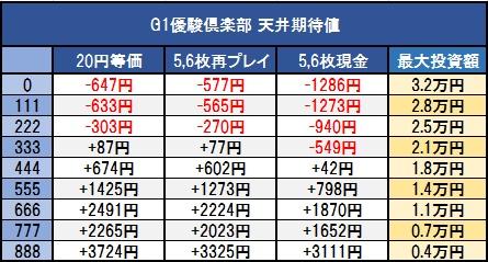 G1優駿倶楽部-天井期待値