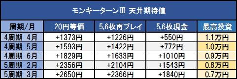 モンキーターン3-天井期待値