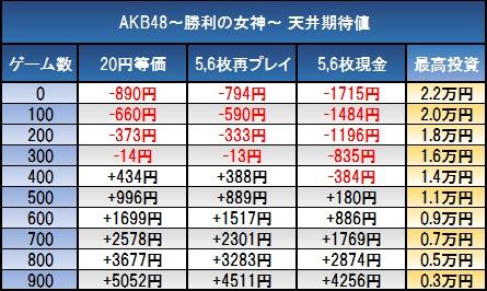 AKB48-勝利の女神-天井期待値